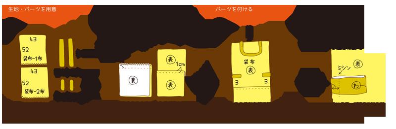 ナップサック作り方図